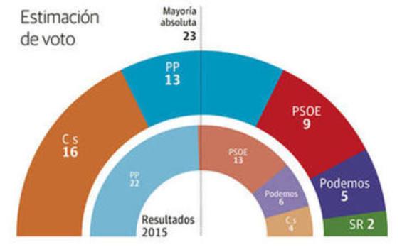 Ciudadanos ganaría las elecciones en la Región de Murcia con el 31,3% de los votos