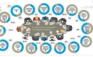 Un tercio de los nuevos convenios incorporan el nivel mínimo de producción por empleado