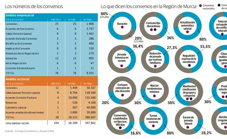 Lo que dicen los convenios en la Región de Murcia