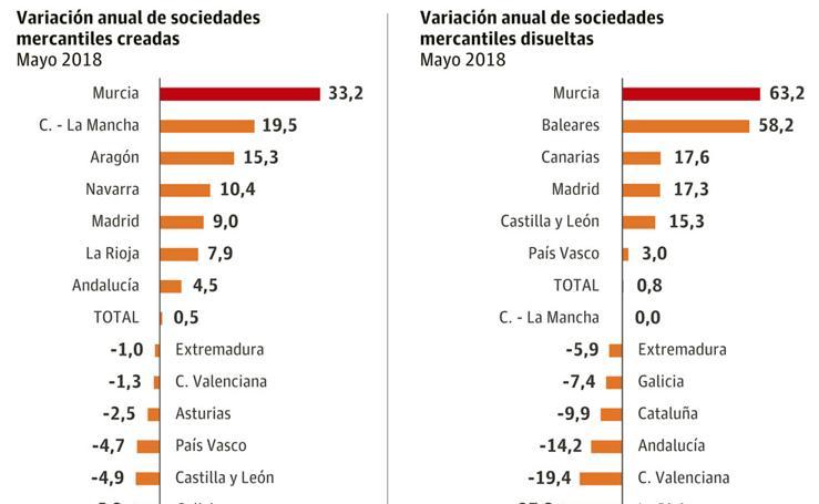 Valoración anual de sociedades mercantiles creadas y disueltas en mayo de 2018