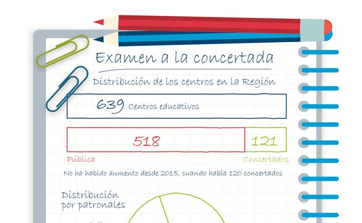 Examen a la concertada. Distribución de los centros en la Región