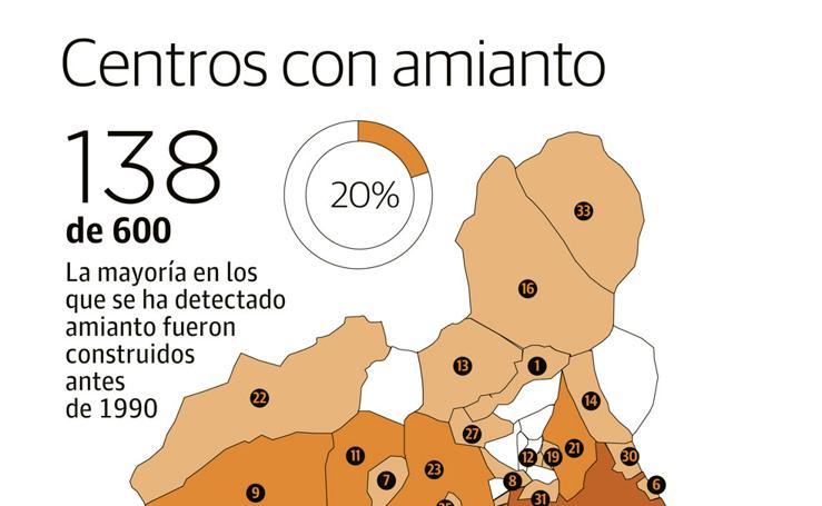 Centros con amianto en la Región de Murcia