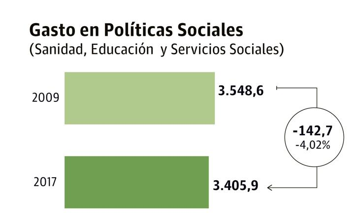 El gasto social de la Comunidad continúa por debajo de los niveles previos a la crisis