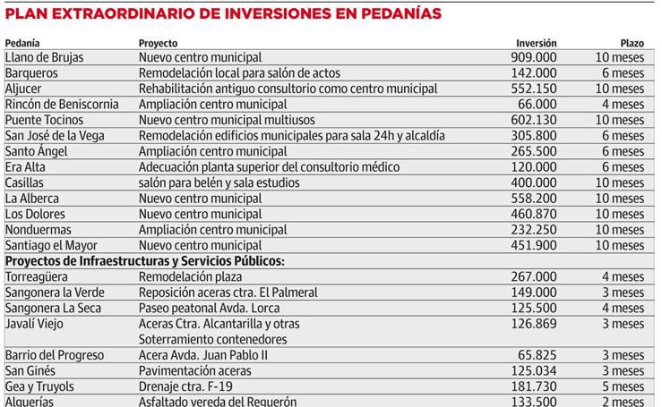 Plan extraordinario de inversiones en la pedanías de Murcia