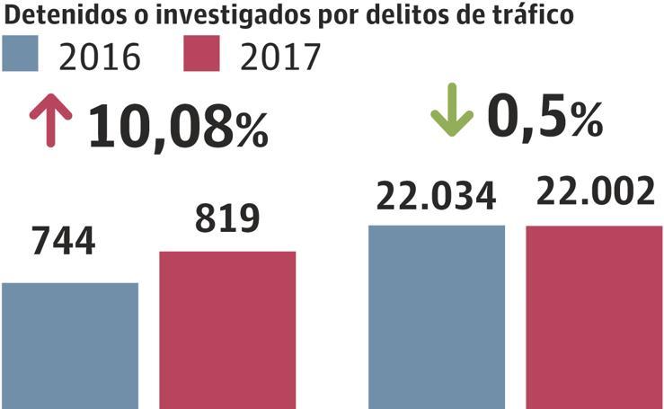 Detienen a más de 800 conductores en solo un año por circular sin carné o tras tomar drogas