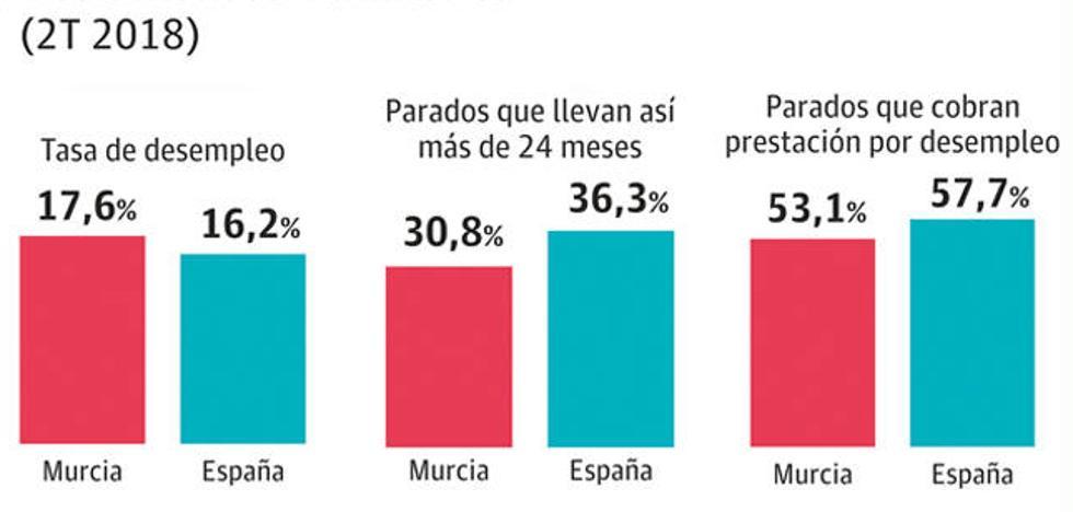 La capacidad de compra de los asalariados murcianos baja 843 euros en dos años