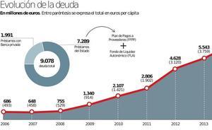 La deuda de la Comunidad supera la barrera de los 9.000 millones de euros