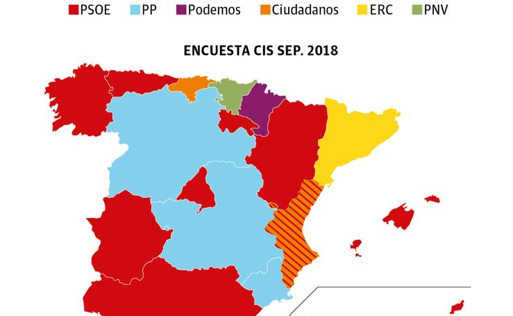 Resultados de las Elecciones Generales de 2016 y la intención de voto directo recogida por la encuesta del CIS en septiembre de 2018