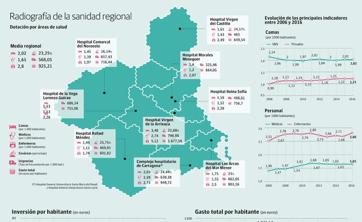 Radiografía de la sanidad regional