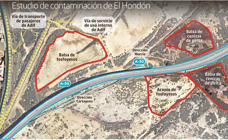 Estudio de contaminación de El Hondón