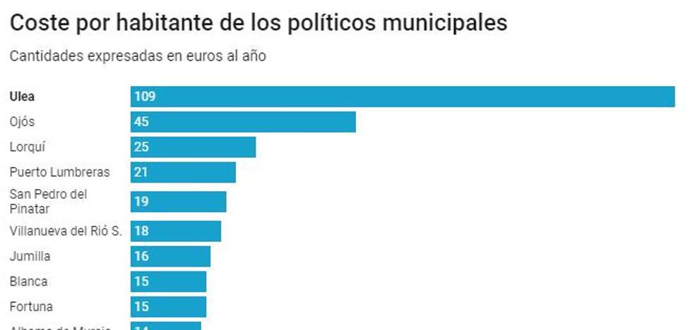 Pagar los sueldos a alcaldes y ediles genera diferencias de hasta 103 euros por vecino