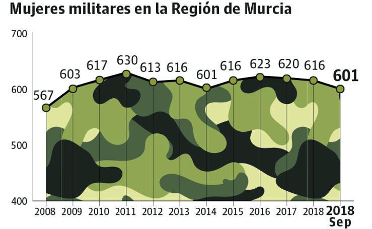 Mujeres militares en la Región de Murcia