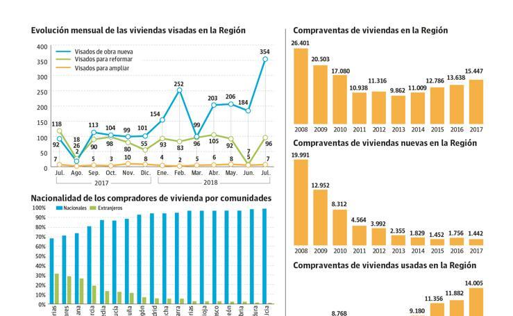 Coyuntura del sector inmobiliario en la Región