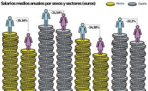 Gobierno y agentes sociales acuerdan destinar 20 millones a la lucha contra la brecha salarial