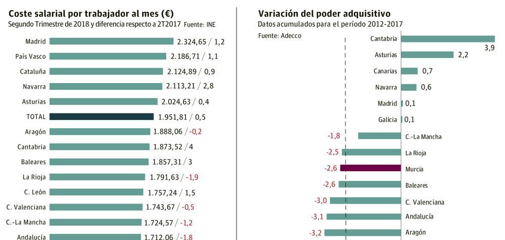 Un trabajador murciano gana 250 euros menos de salario al mes que la media