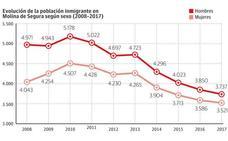 Cae un 25% la población inmigrante por la crisis y la nacionalización de familias