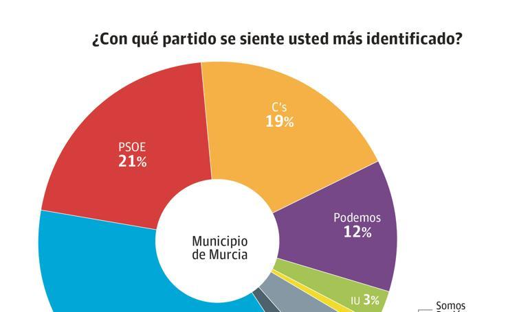 El barómetro del Cemop ofrece mejores datos para los populares en Murcia que en el resto de la Región