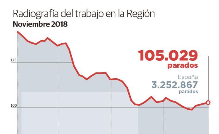 Radiografía del trabajo en la Región. Noviembre 2018