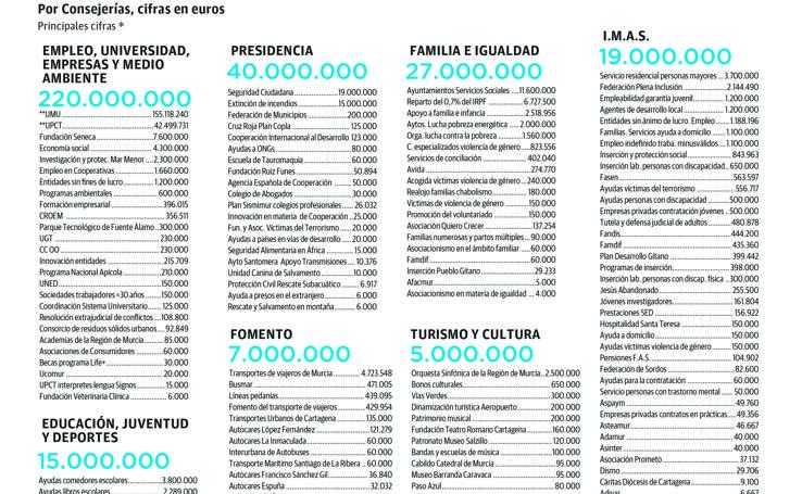 Gastos nominativos y subvenciones para 2019