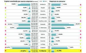 Las empresas creadas este año invierten un 37% menos, el peor registro tras Canarias
