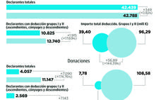 El ahorro fiscal con las herencias y donaciones alcanza los 204 millones