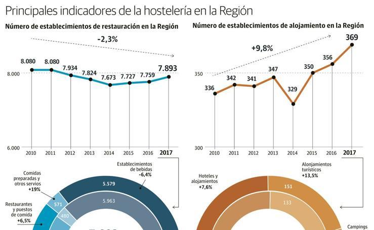 Datos del sector de la hostelería en la Región