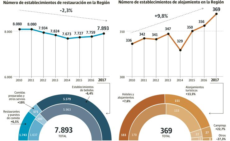 Principales indicadores de la hostelería en la Región en 2018