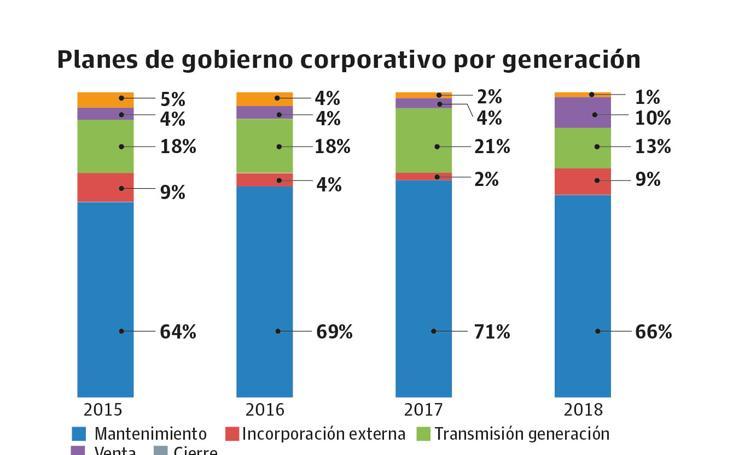 Las empresas familiares impulsan el empleo pese a prever una desaceleración para 2019