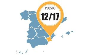 La Región mejora su nivel de competitividad pero sigue por debajo de la media nacional