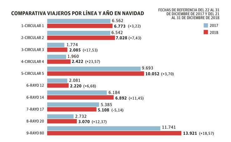 El uso de los autobuses 'coloraos' durante la Navidad en Murcia aumentó un 9%
