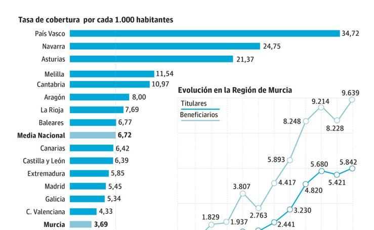 La Región sigue a la cola de España en perceptores de renta básica de inserción