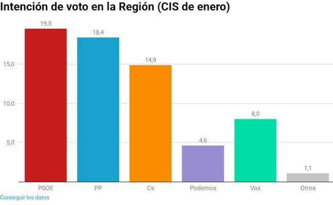 El CIS refleja una subida en la intención de voto a Vox en la Región