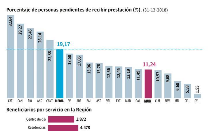 Las prestaciones de la Dependencia llegan ya a 35.000 beneficiarios
