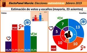 Una encuesta da la mayoría al PP y a Ciudadanos en la Asamblea Regional