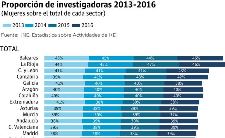 La tasa de mujeres dedicadas a la ciencia en la Región es la segunda más baja de España