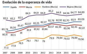 El frenazo a la esperanza de vida aumenta la brecha de la Región con la España más rica