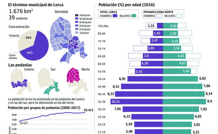 Datos poblacionales del término municipal de Lorca
