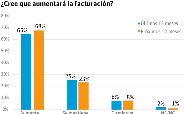 Solo el 38% de los directivos creen que la economía regional mejorará este año