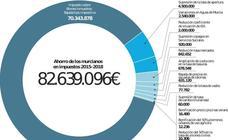 Contribuyentes de las pedanías ahorrarán nueve millones de euros en el IBI urbano