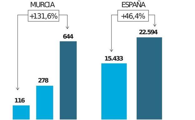Los registradores alertan de hasta 644 casos de posible blanqueo de capitales