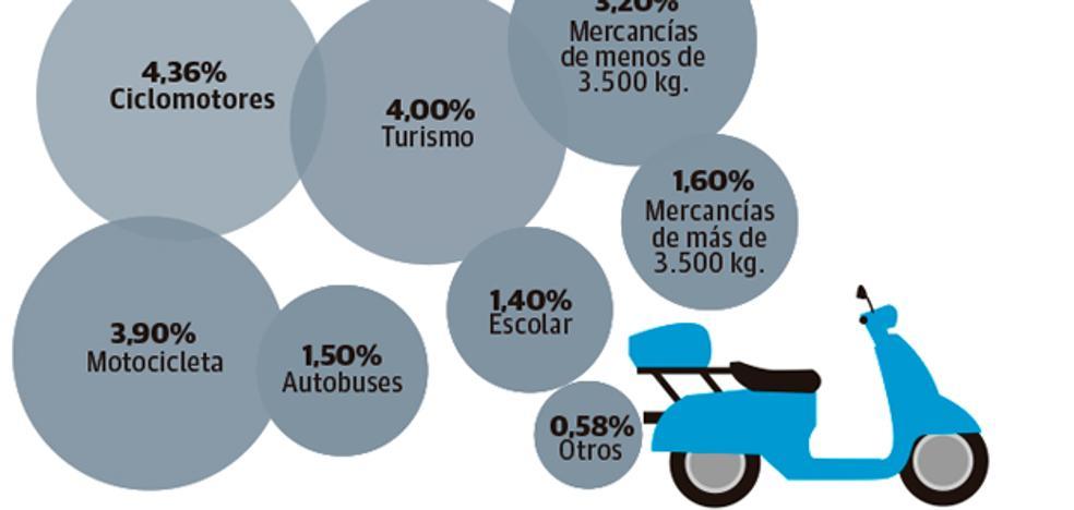 Las ITV echan para atrás casi 2.000 vehículos al mes por contaminar