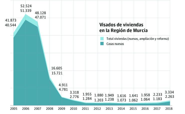 Los visados de casas nuevas se duplican y alcanzan el nivel de hace nueve años