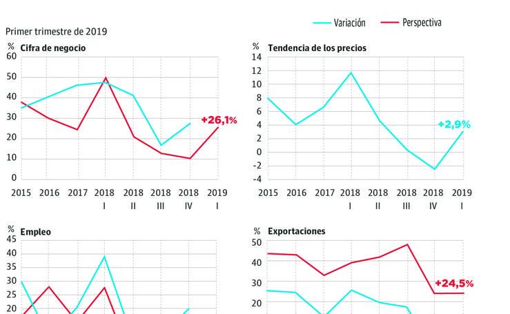 Coyuntura industrial en la Región de Murcia