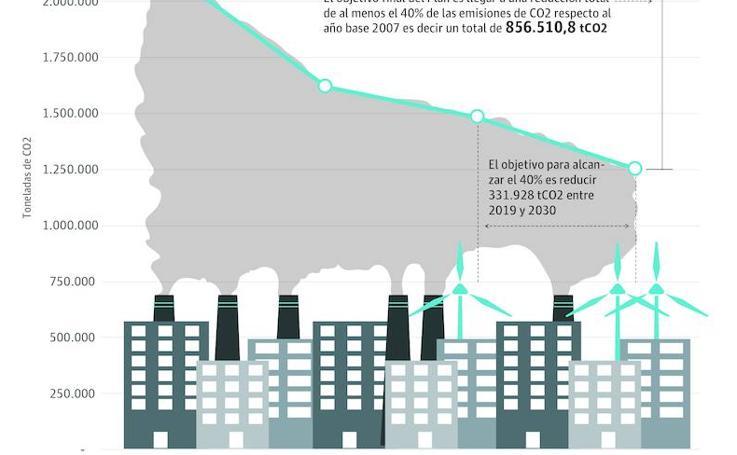 Murcia se dota de una estrategia para reducir un 25% las emisiones de C02 antes de 2030