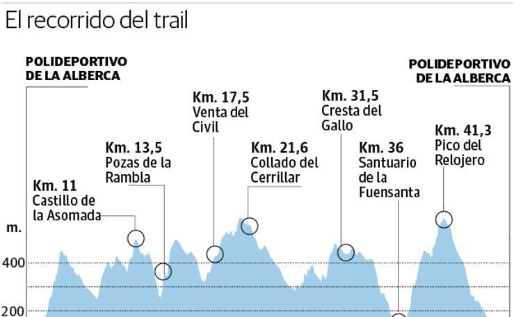 Primer Nacional de trail running en El Valle