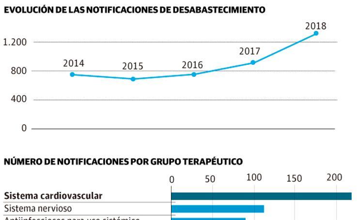 Los problemas de suministro alcanzan a 1.300 fármacos desde el año pasado
