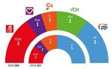 El PP pierde un tercio de los votos y empata con el PSOE a tres diputados