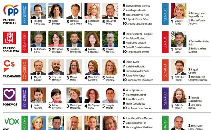 Candidaturas de los principales partidos al Congreso y al Senado por la Región de Murcia