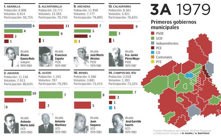 Resultados de las elecciones municipales de 1979 en la Región de Murcia