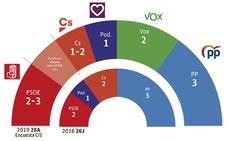 Uno de cada tres votantes murcianos aún no tiene claro a quién apoyar el 28-A